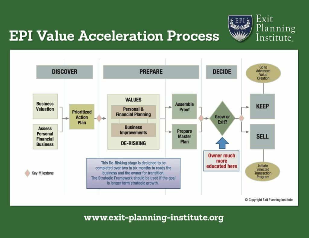 Value Acceleration Methodology(c)
