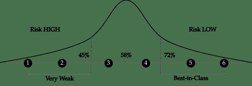 Range of Value Bell Curve