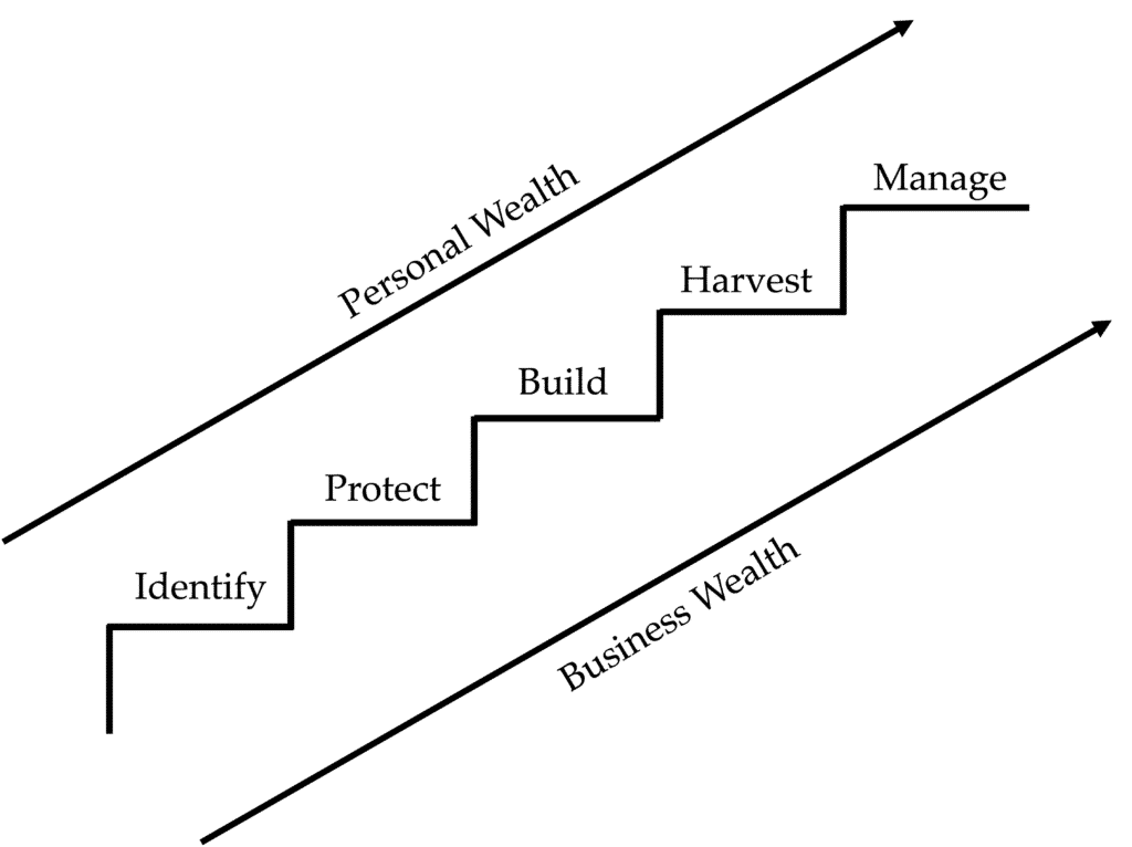 Value Maturity Index: The Five Stages of Value